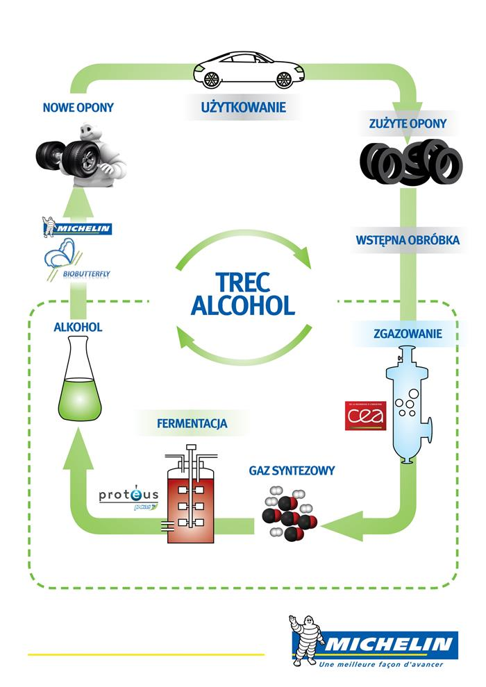 Michelin TREC Alcohol