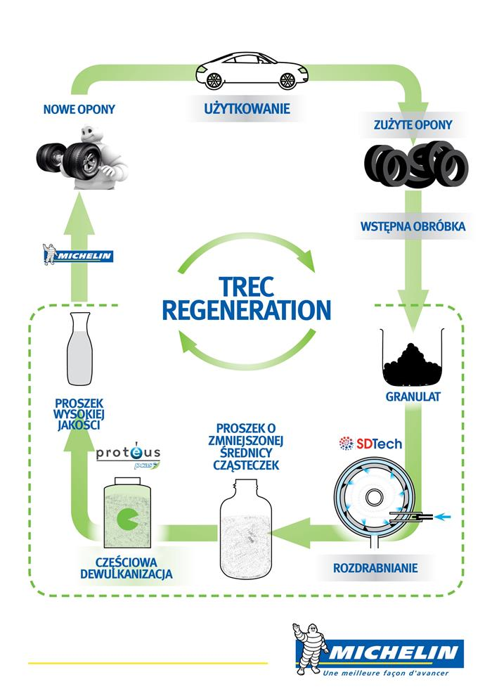 Michelin TREC Regeneration